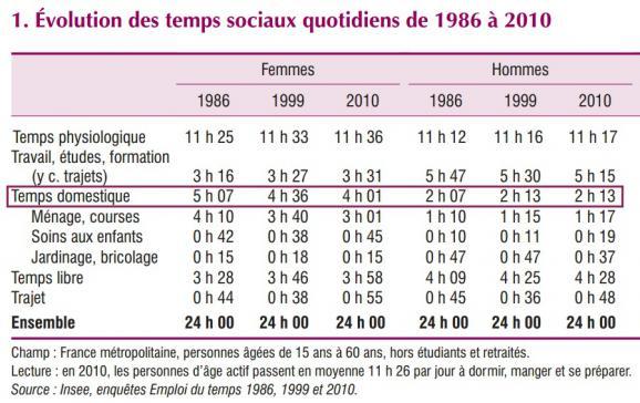 L\'étude de l\'INSEE a porté son attention sur la répartition et l\'évolution du temps domestique des hommes et des femmes.